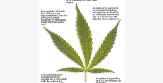 Uruguay legaliza marihuana